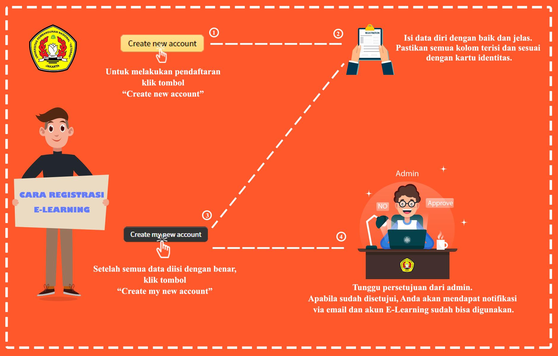 Infografis Pendaftaran
